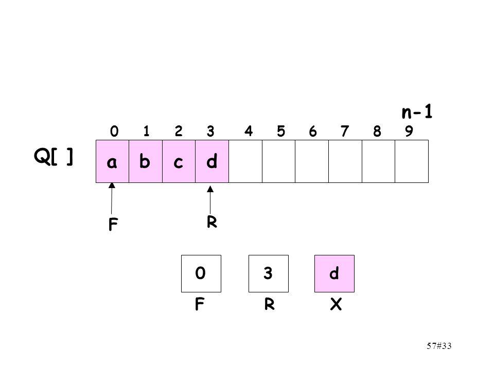 n-1 0 1 2 3 4 5 6 7 8 9 Q[ ] a b c d F R 3 d F R X